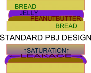 PBJ_Std_diagram